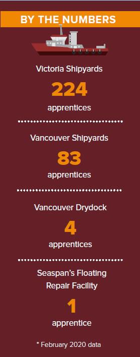Seaspan by the numbers